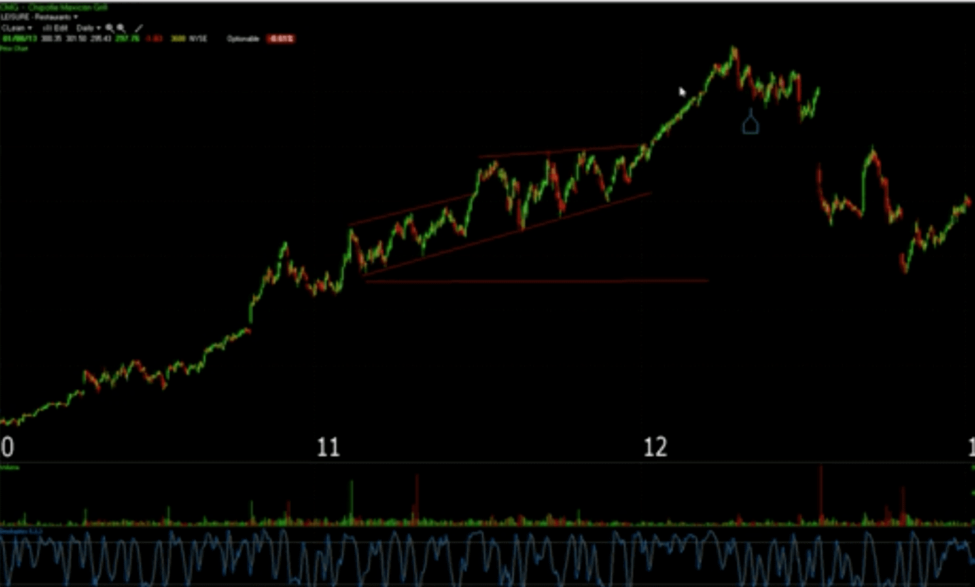 Bulls on Wall Street Trading Style