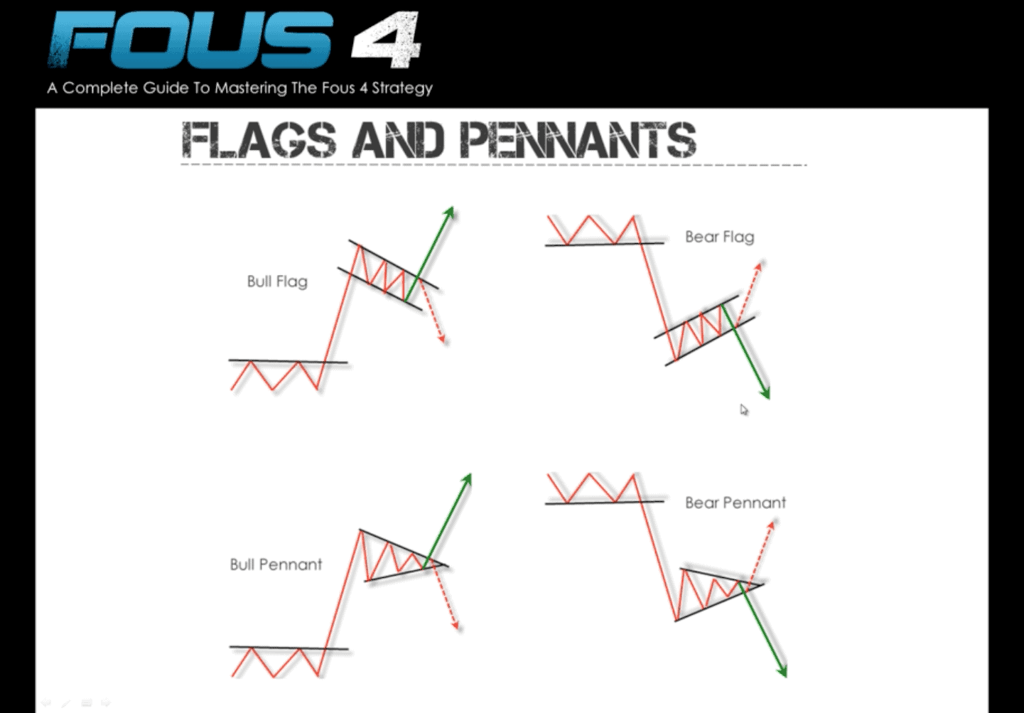 Fous Alerts Technical Analysis