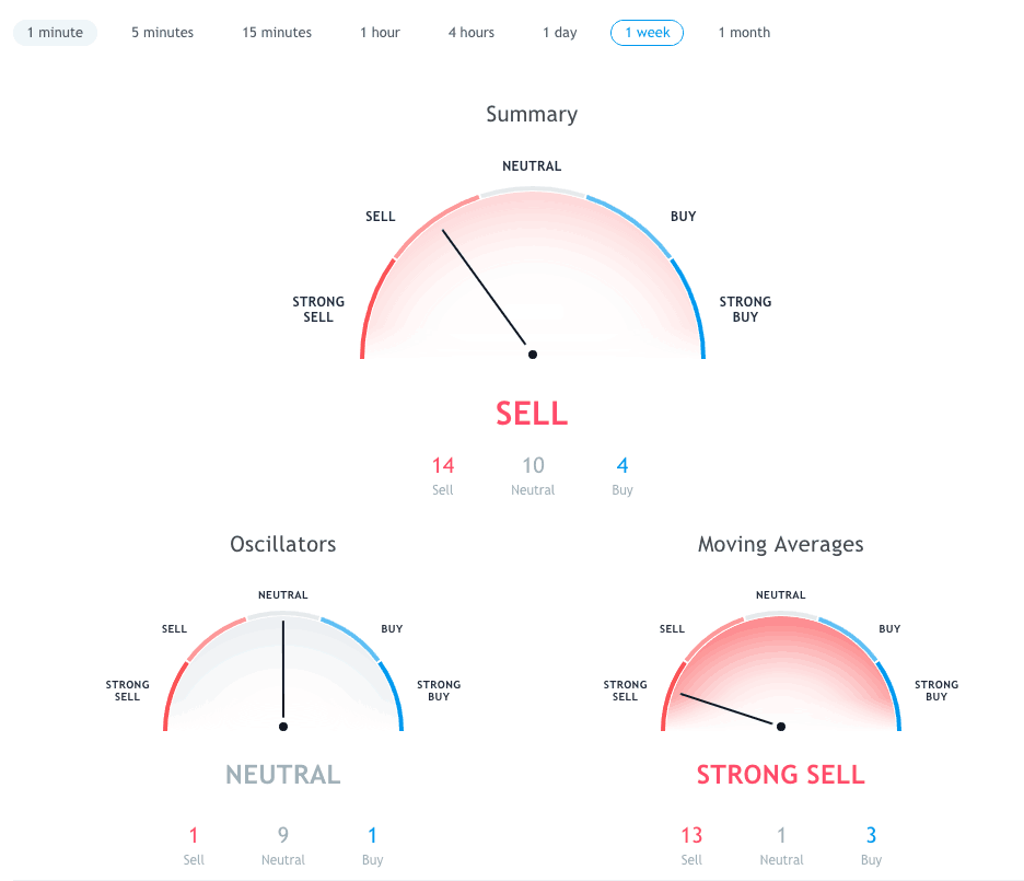 Tradingview Automated Analysis