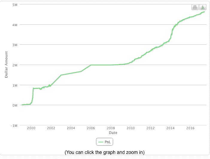 Timothy Sykes Profit Chart
