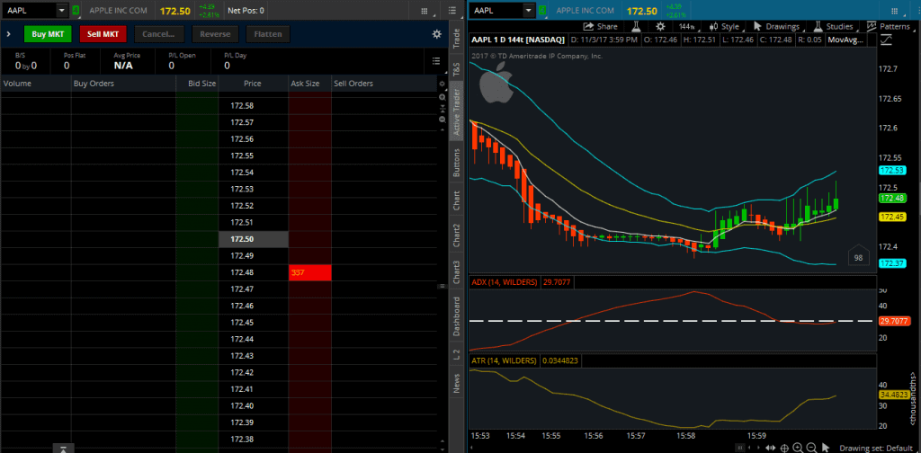 ThinkOrSwim Active Trader