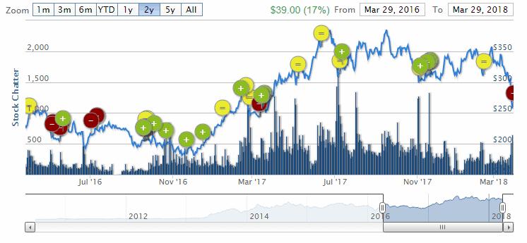 HedgeChatter Chart