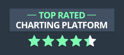 Top Rated Charting Platform