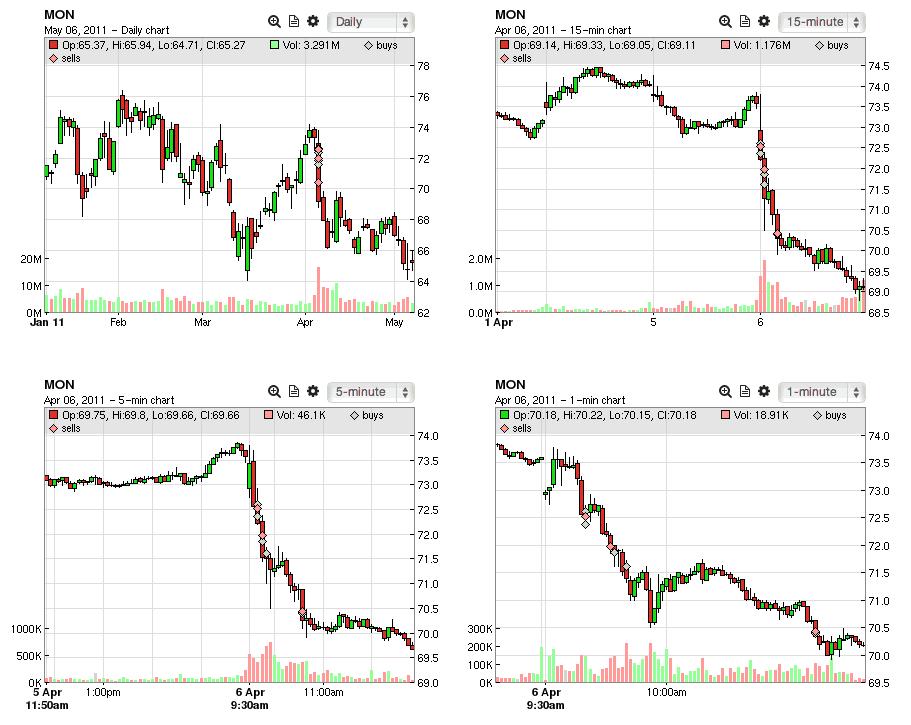 tradervue chart