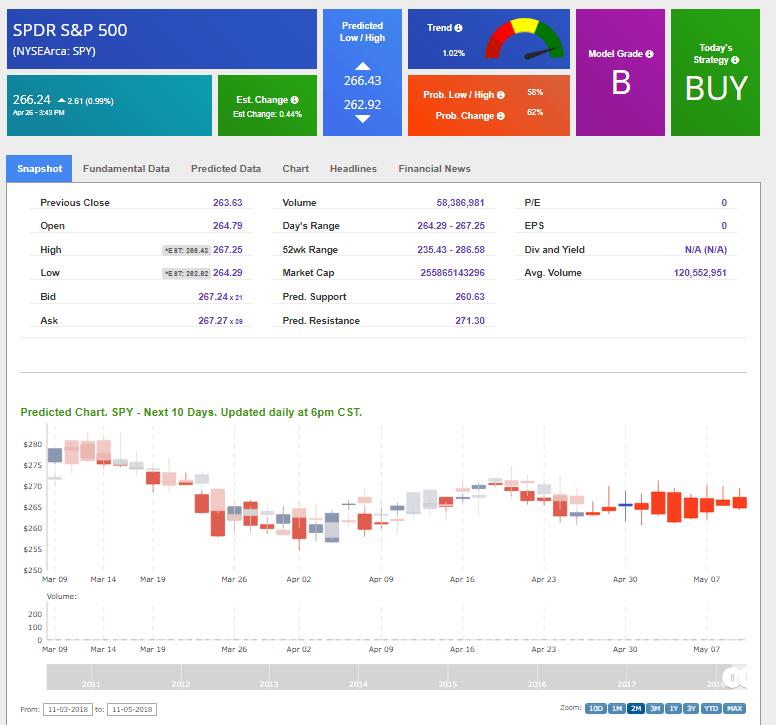 tradespoon forecast