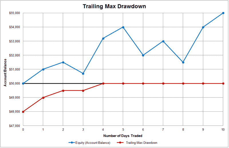 topstep drawdown