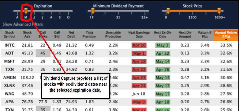 Born to Sell Dividend Capture