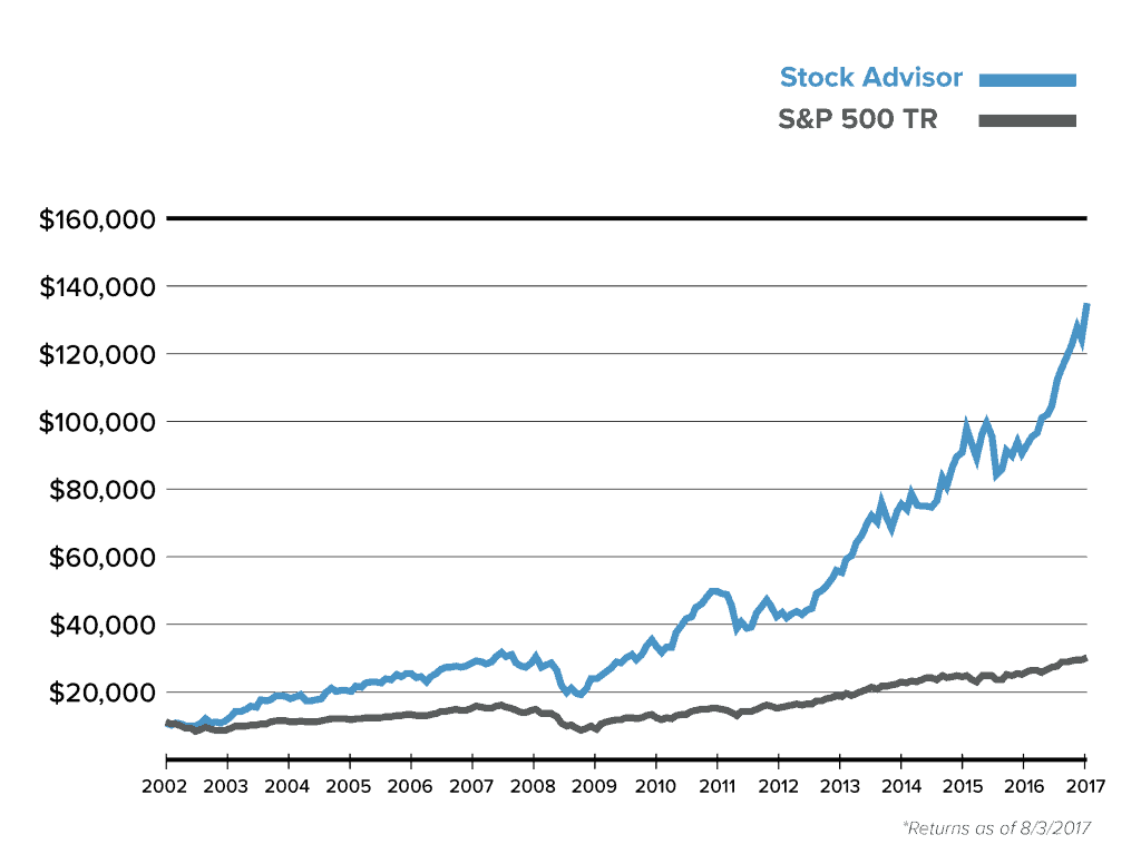 Motley Fool Stock Advisor Performance