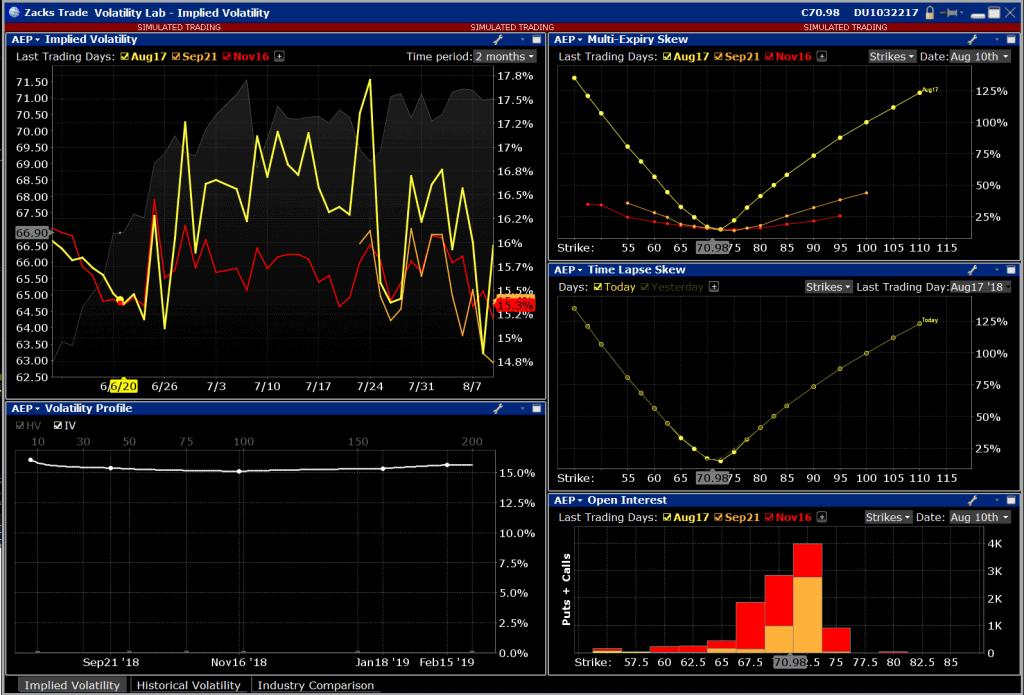 ZacksTrade Volatility Lab
