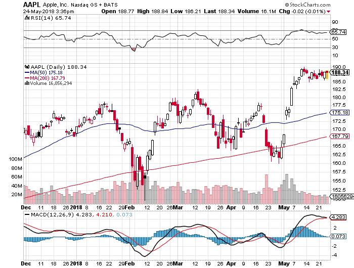 StockCharts.com Chart