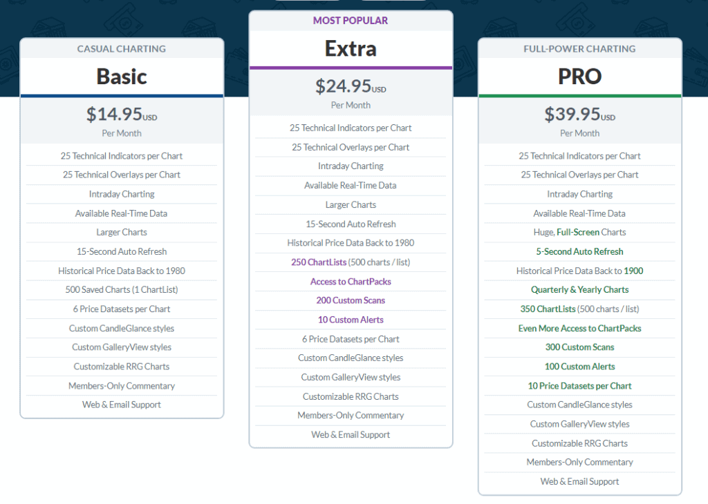 StockCharts Pricing