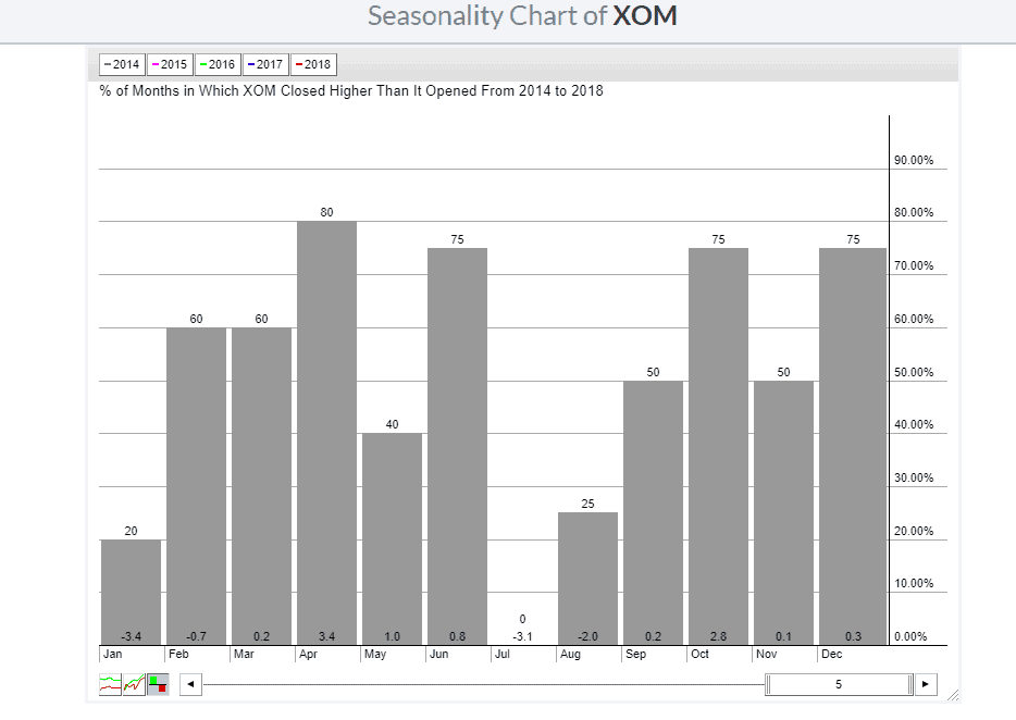 StockCharts Seasonality