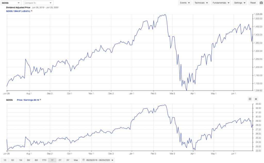 Fundamental Stock Chart