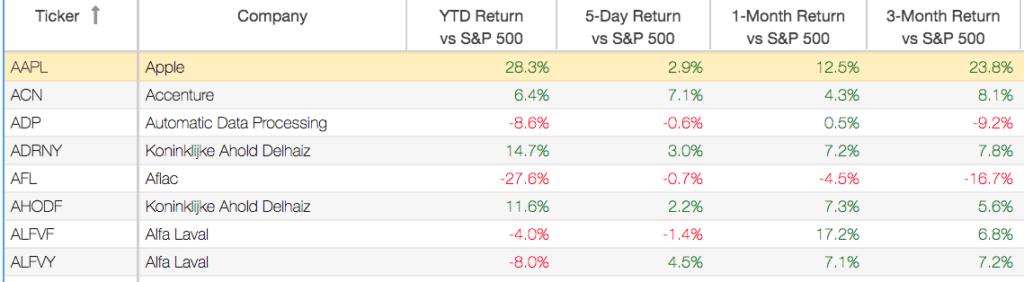 Returns vs S&P 500