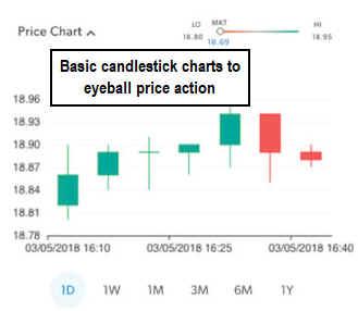 Ustocktrade Candlesticks