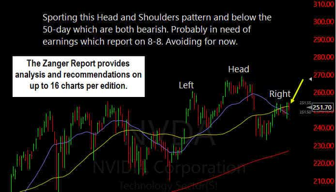 Zanger Head and Shoulders Pattern