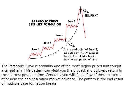 Zanger Parabolic Curve