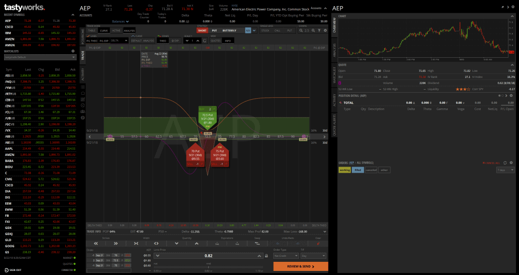 Tastyworks Review - Is This THE Broker for Options Traders?