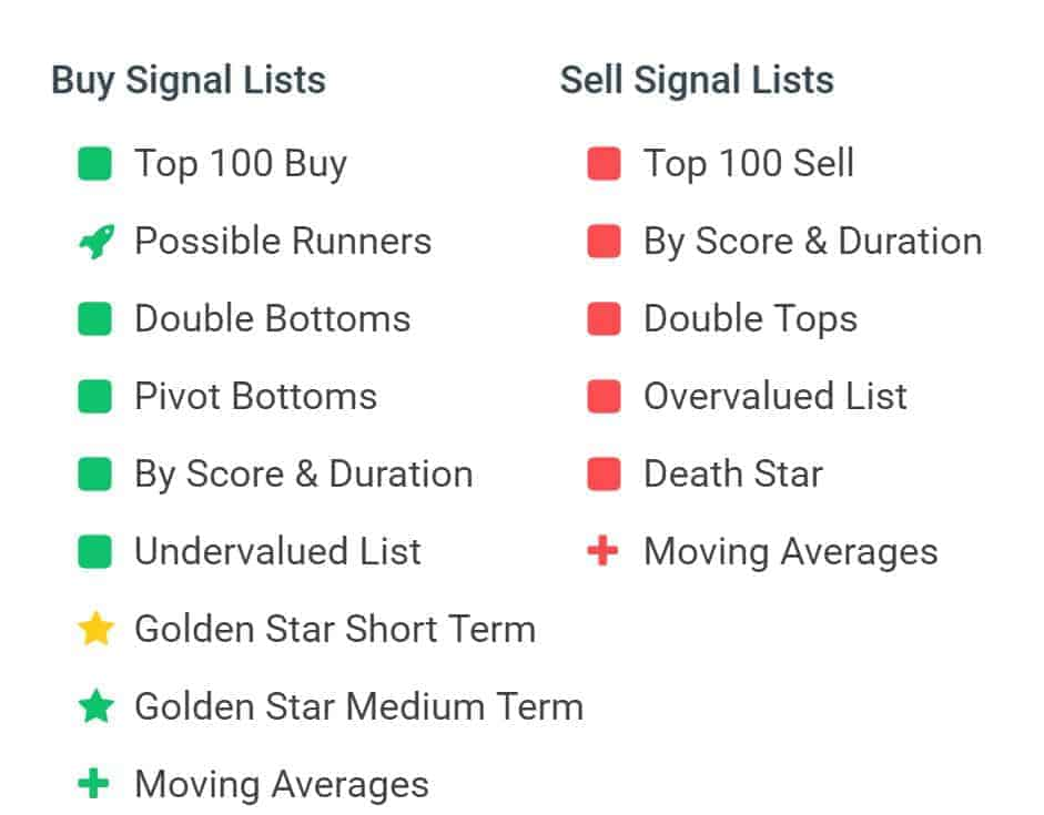 Stockinvest Signal Lists