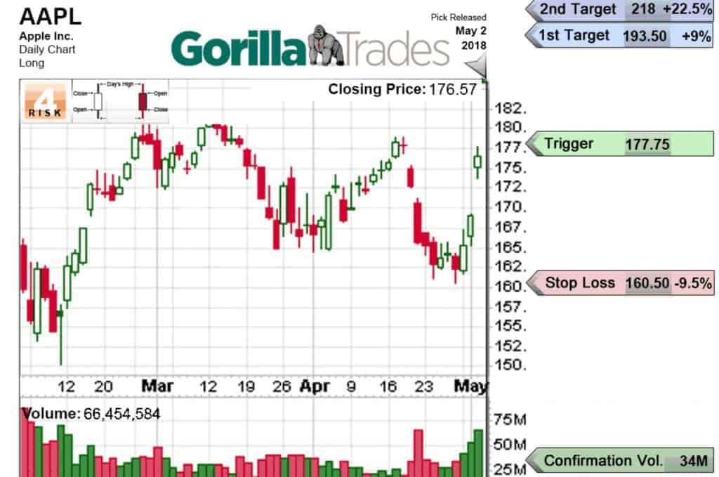 Gorilla Trades Charts