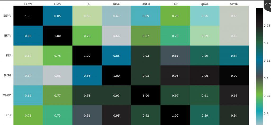 Quantamize ETF Correlation