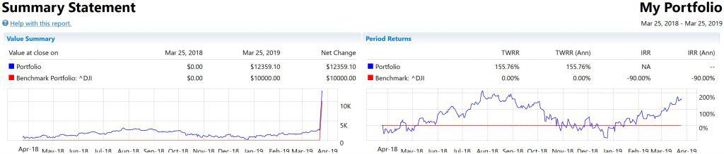 StockMarketEye Portfolio Performance