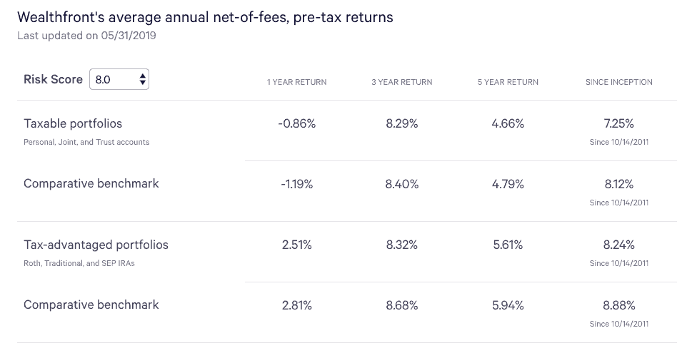 Wealthfront Historical Performance