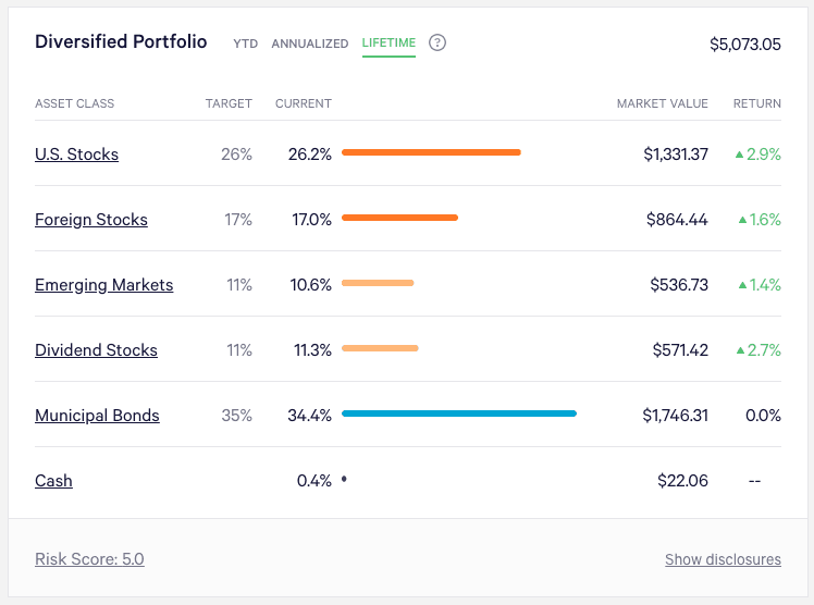 Wealthfront Portfolio Allocation