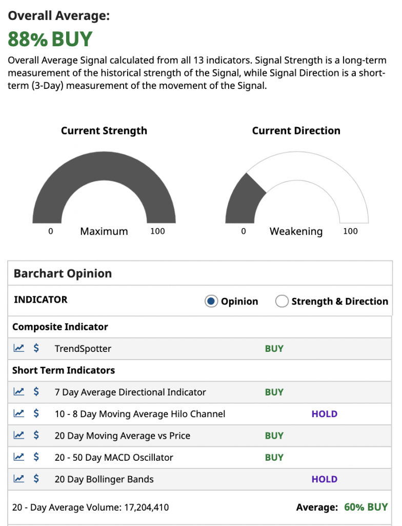 Barchart Opinion