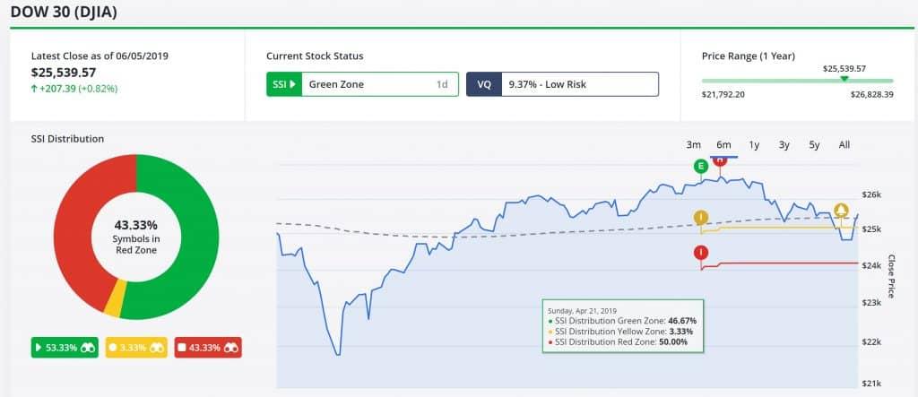 TradeStops Market Risk