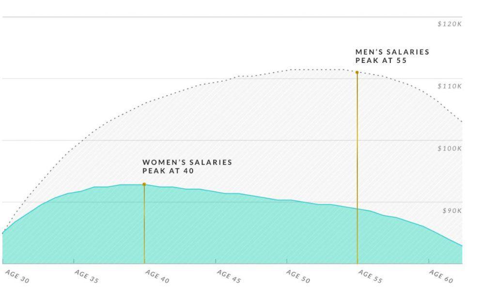Ellevest Gender Investing