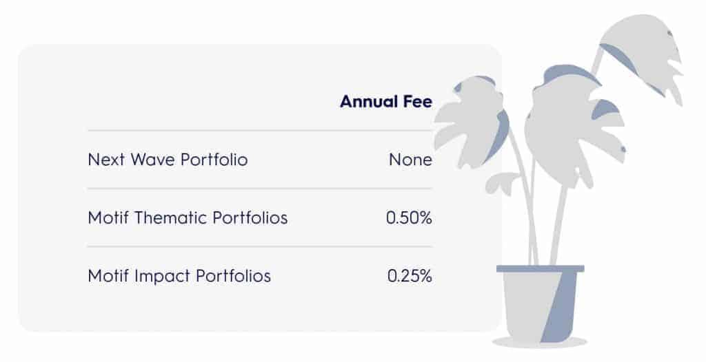 Motif Portfolio Pricing
