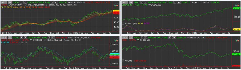 Multicharts Charts