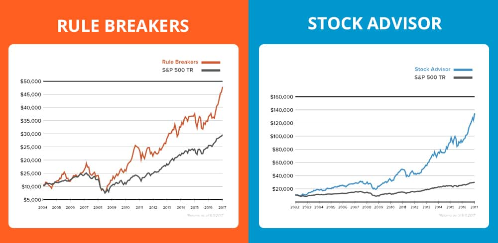 Rule Breakers vs. Stock Advisor