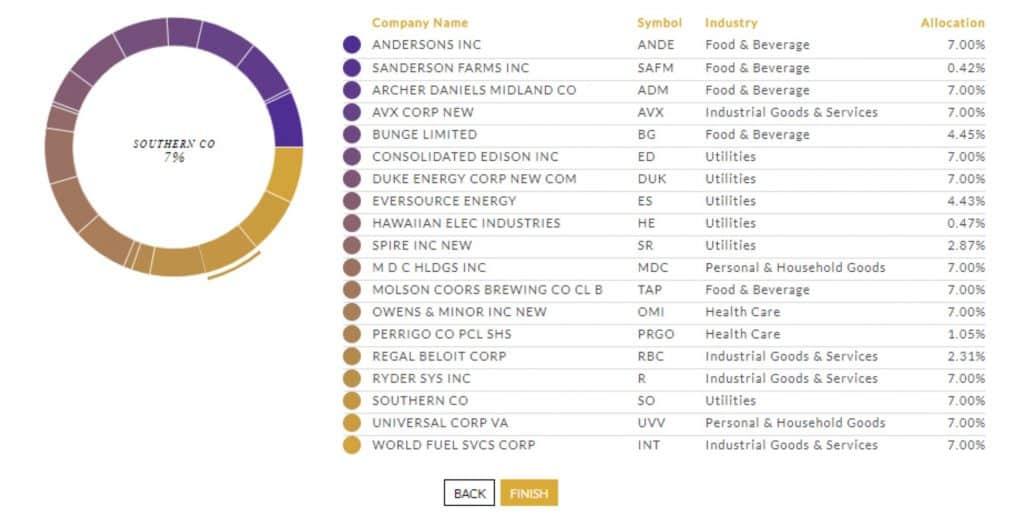 Emperor Investments Detailed Portfolio