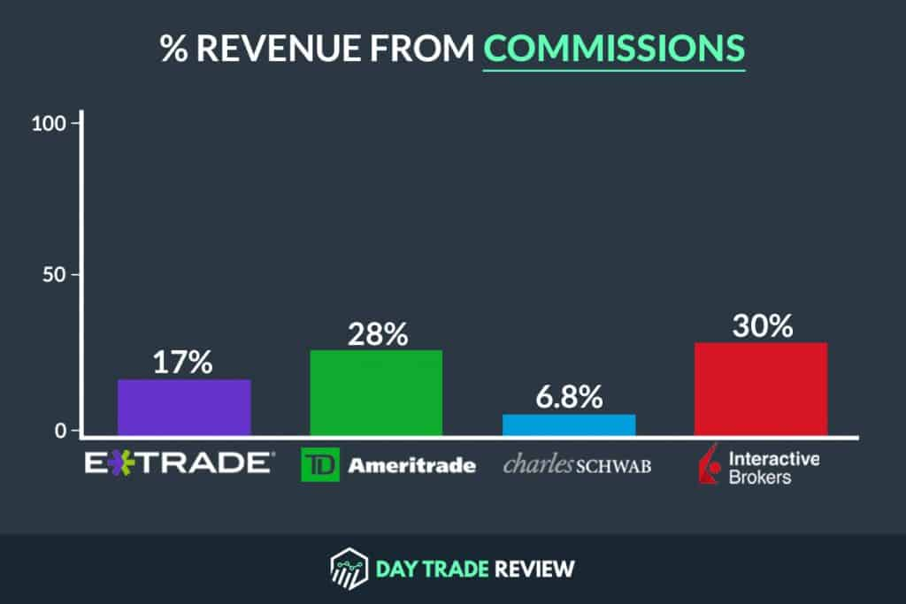 Broker Revenue from Commissions