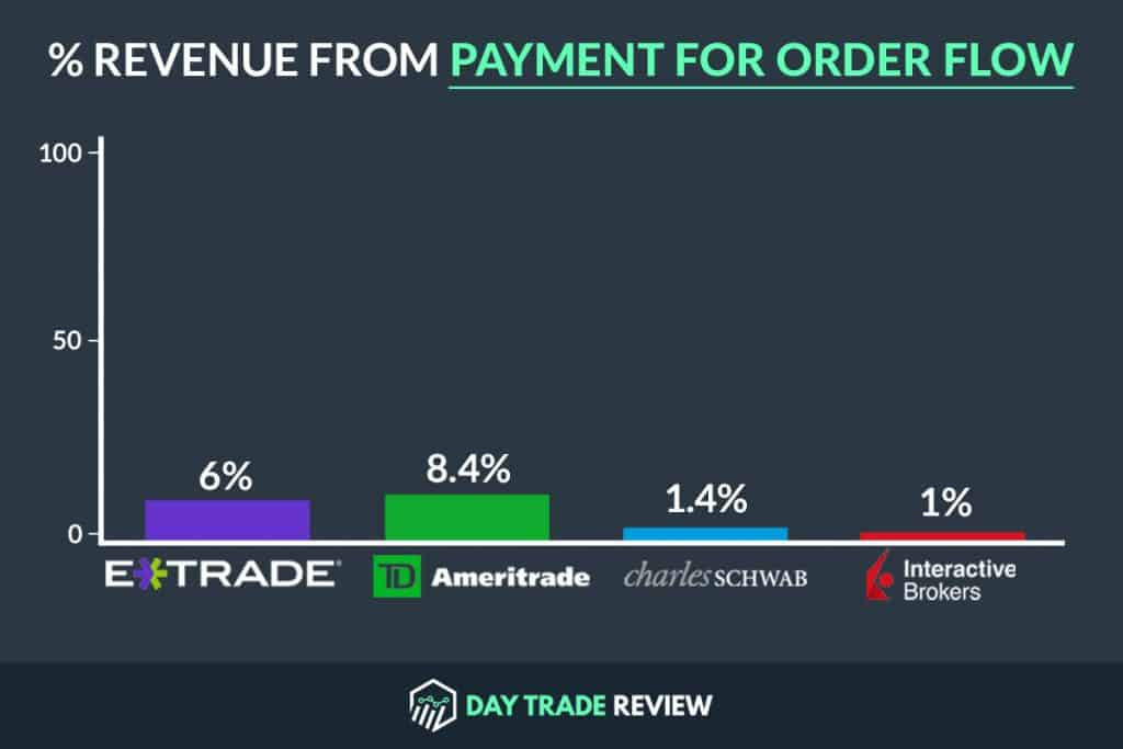 Broker Revenue from Payment for Order Flow