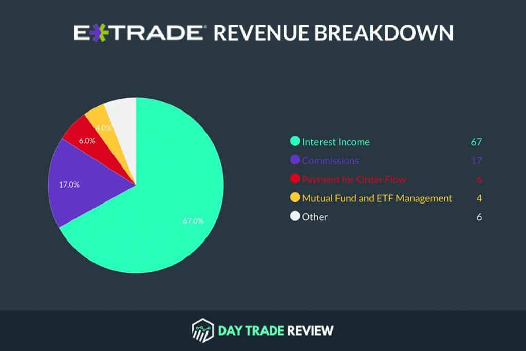 Etrade Revenue Breakdown