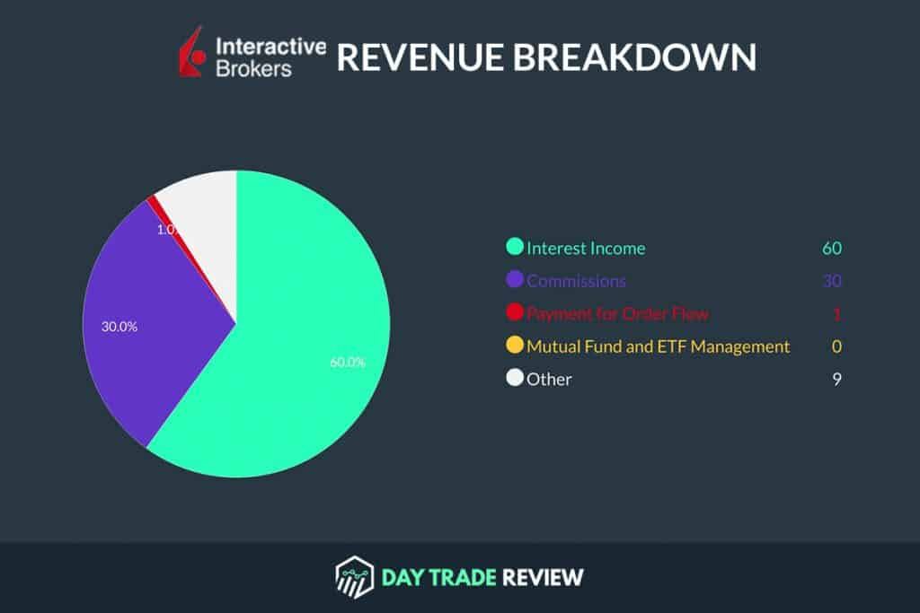 Interactive Brokers Revenue Breakdown