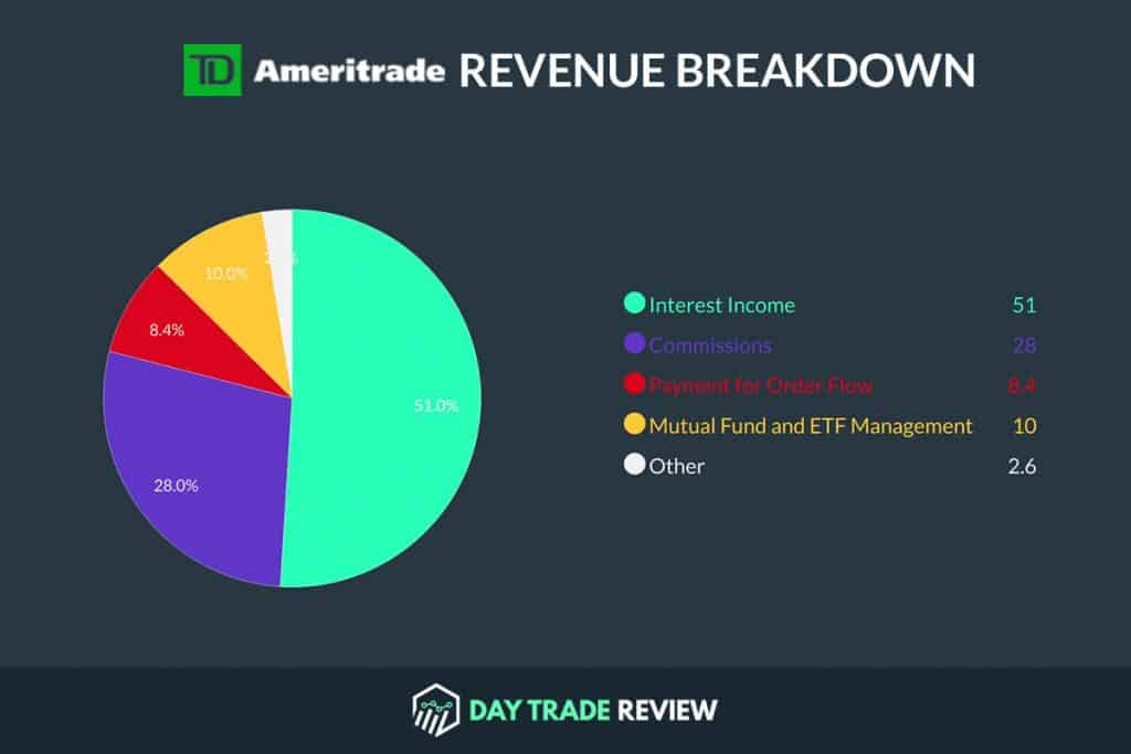 TD Ameritrade Revenue Breakdown