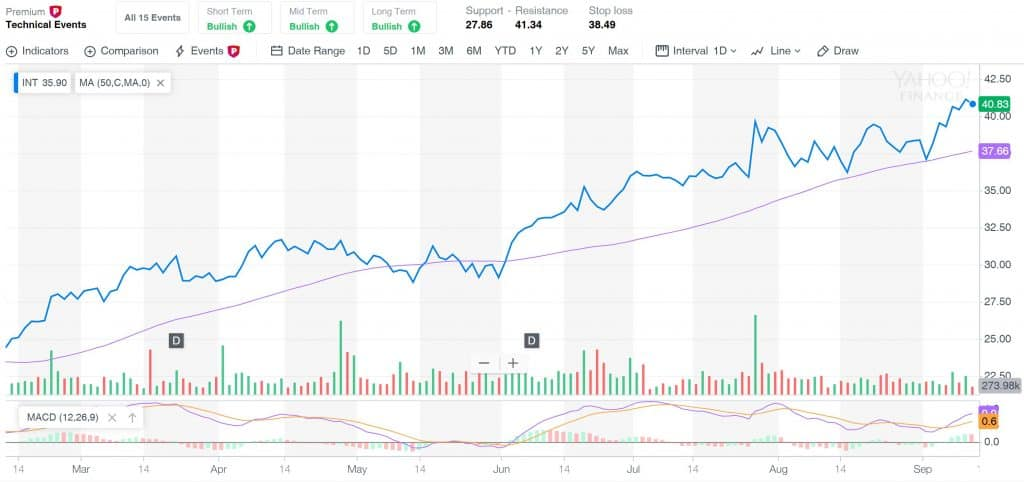 Yahoo Finance Premium Charts