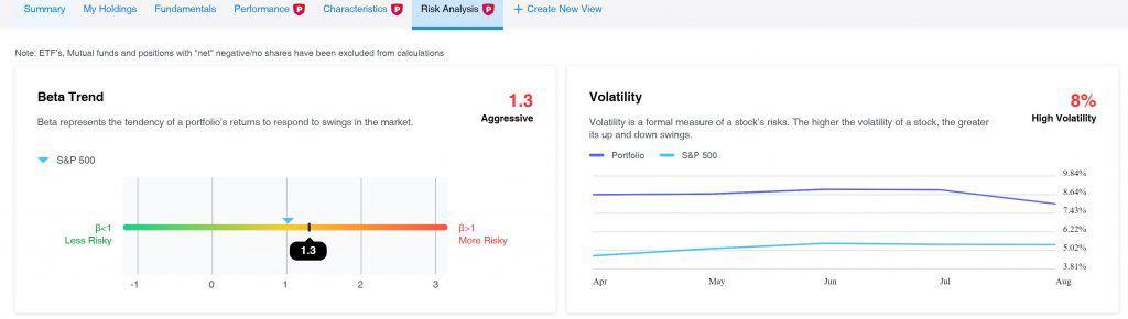 Yahoo Finance Premium Portfolio Volatility