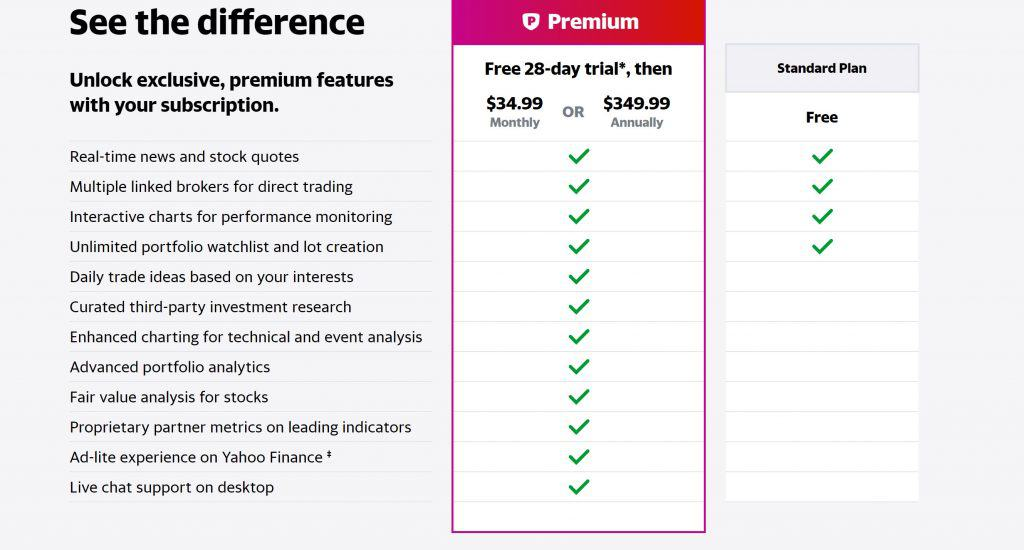 Yahoo Finance Premium Pricing