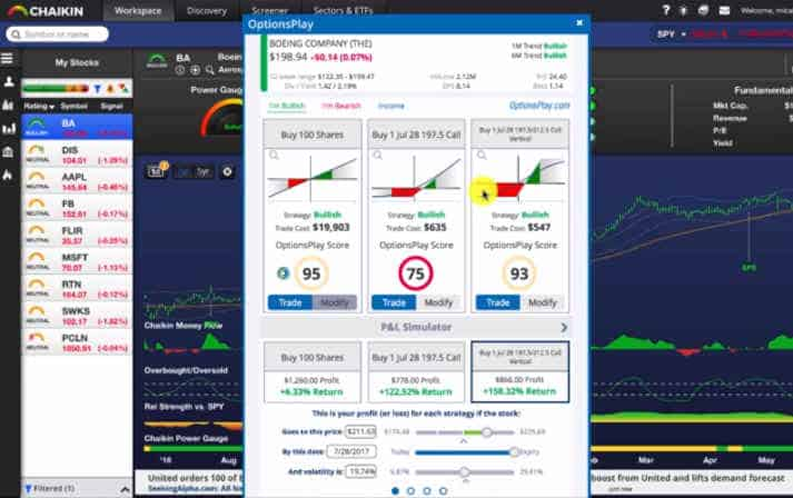 Chaiken Analytics Options Play