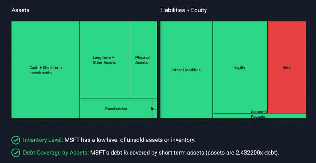 Simply Wall ST Balance Sheet