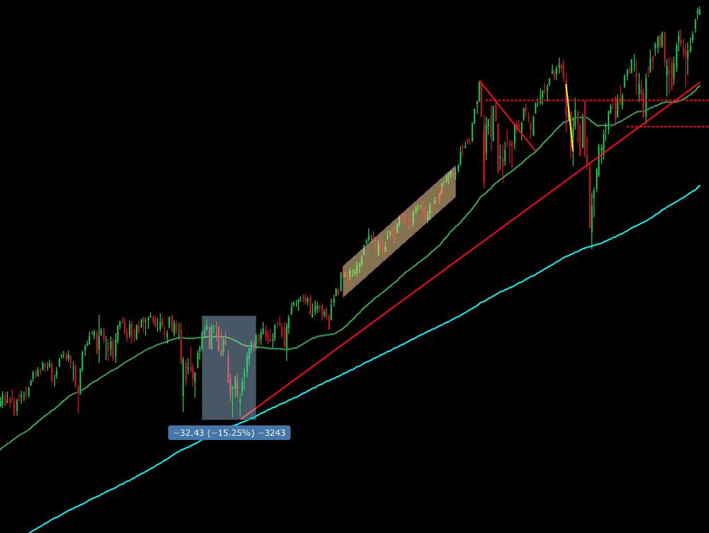 Stock Chart Indicators