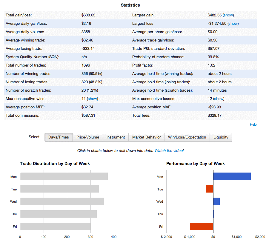 TraderVue Analysis