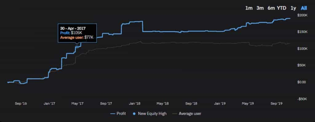 Kinfo Portfolio Value