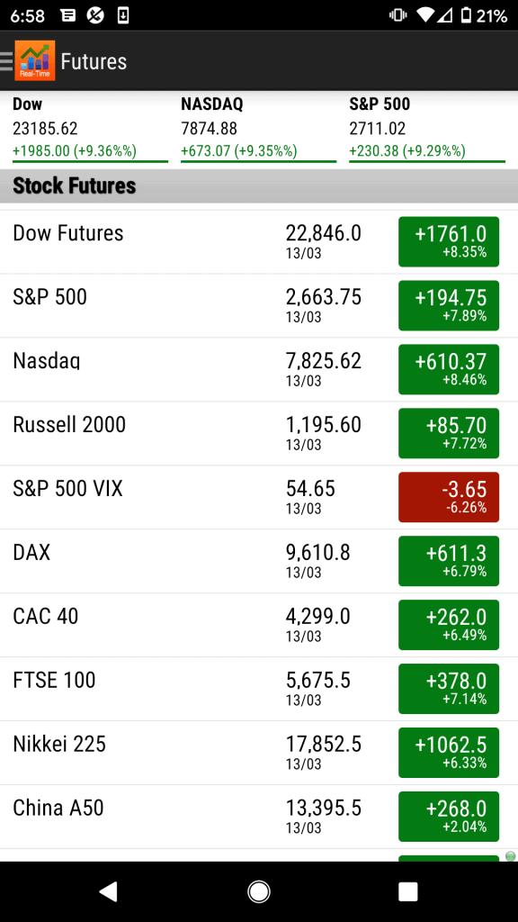 Stock Tracker Futures Data
