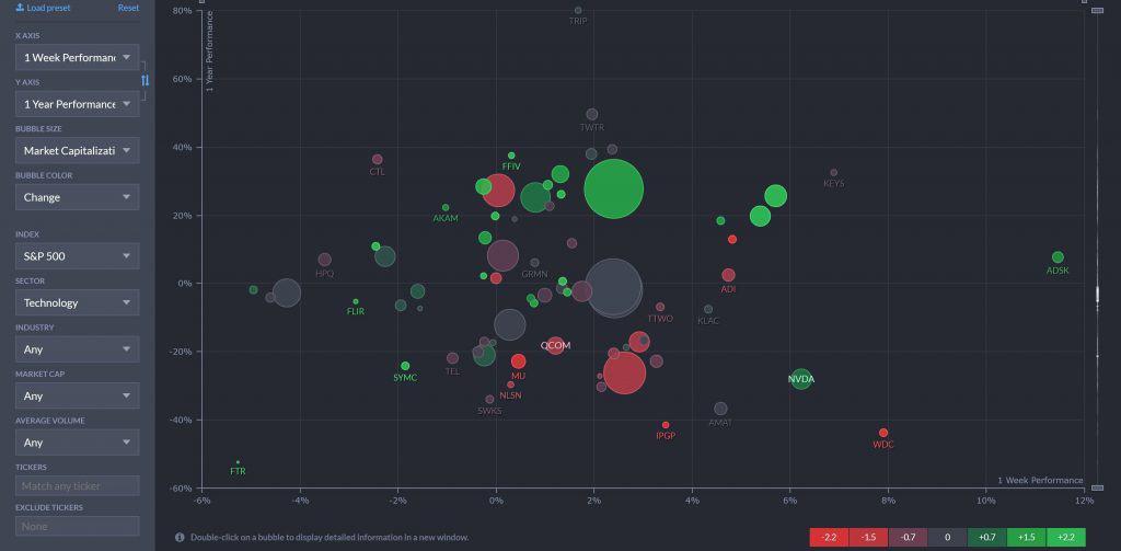 FinViz vs Trade Ideas - Bubble Plot